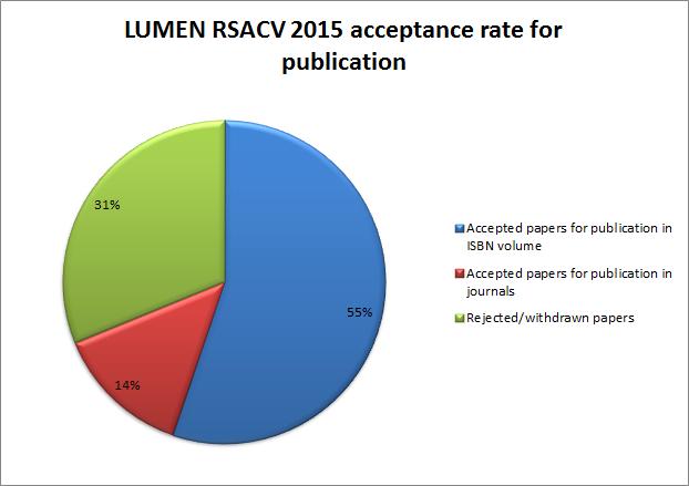 LUMEN_RSACV2015_acceptance_rate